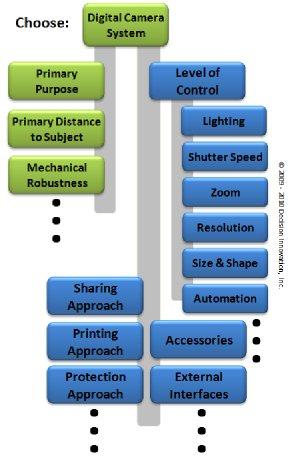 Digital Camera System Decision Network