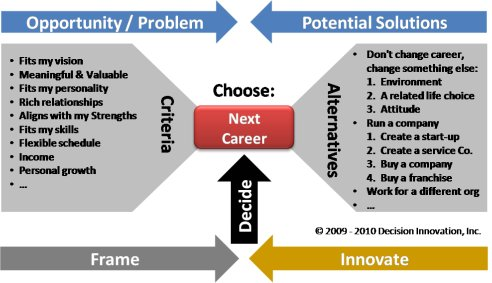 View of criteria and alternatives for Next Career decision