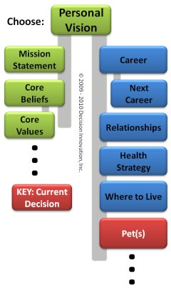 Graphic of personal decision network with Pets decision highlighted