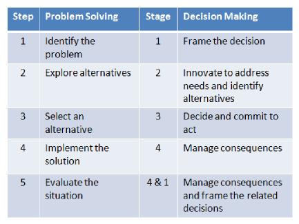 Problem solving decision making comparison table