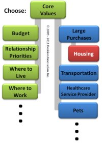 Network of housing related decisions