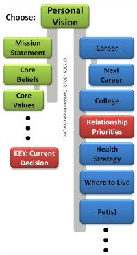 Relationship priorities decision network