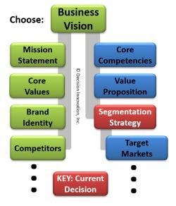 Segmentation Strategy Decision Network