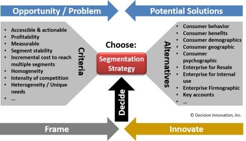 Choose Segment Strategy decision diagram